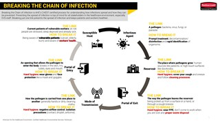Breaking the Chain of Infection in Healthcare